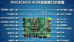 HHS3C6410-R2 ARM11开发板带3.5寸触摸屏LCD S3C6410【北航博士店